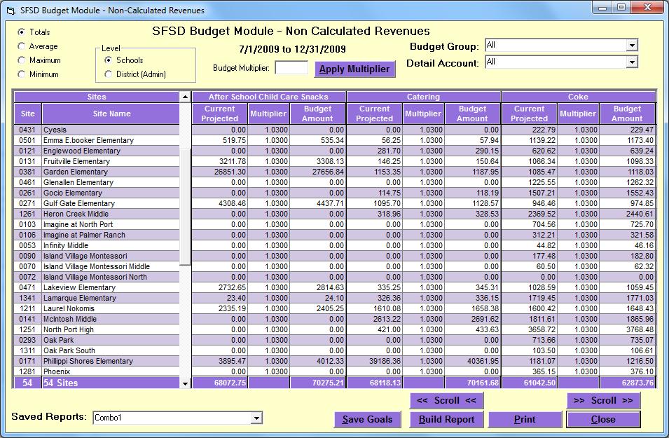 sfsd budget module help